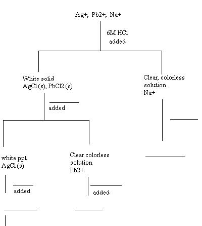 Chemical analysis can be divided according to quantitative analysis complete the flow chart to represent the procedures and results from step 2 ccuart Image collections